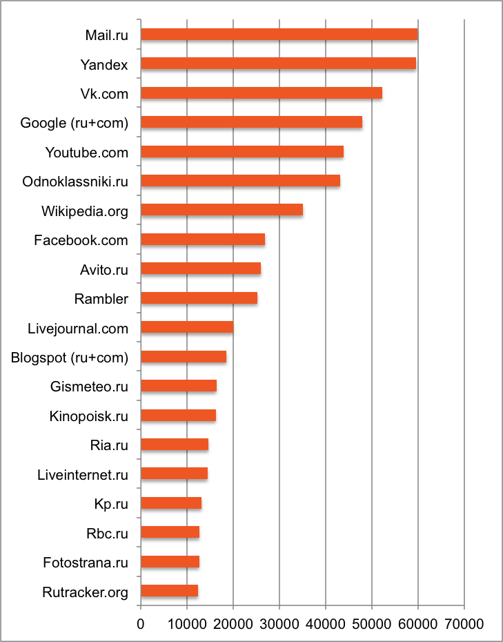 graph-top-20-websites-russia-may2013