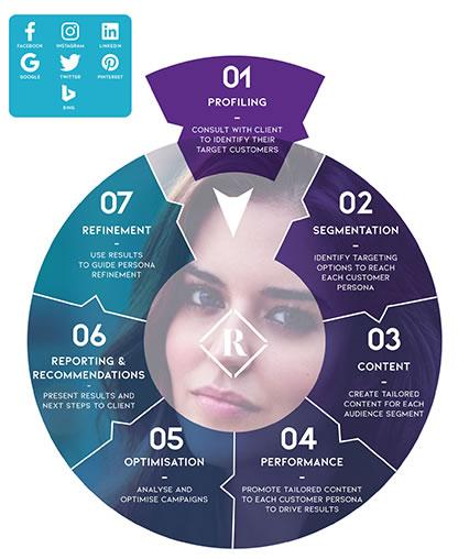 Chart showing cross-platform marketing optimisation